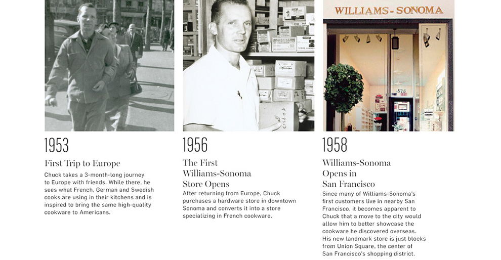 Chuck Williams' Timeline